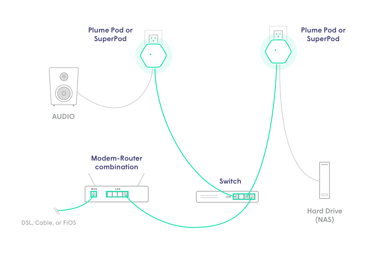 Multiple_pods_to_switch_connected_to_router.png